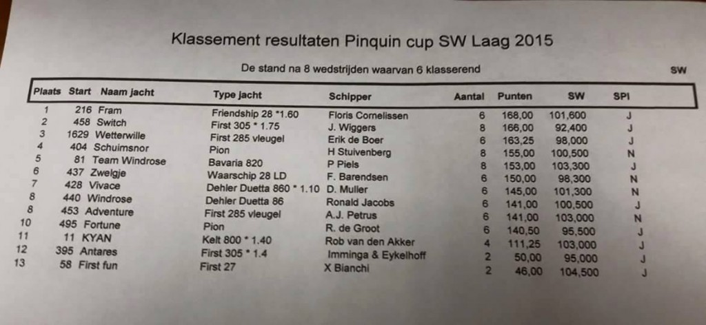 Overall Pinguin Cup